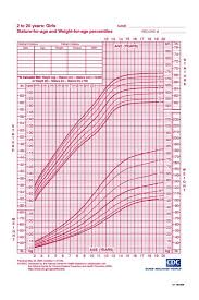 Growth Chart Girls Calculator 38 Detailed Cdc Growth Chart Calculator Infants