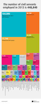 46 best Employability recruitment infographics images on Pinterest