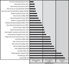 Formal Vs Dynamic Equivalence Chart Bibles Paraphrase Vs Dynamic Equivalent Logos Bible