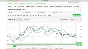 How To Use Stock Charts W Td Ameritrade 6 Mins