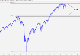 Spx Quote 20 Awesome An 'extremely Normal And Realistic' 24% Drop On The SP 24 Is