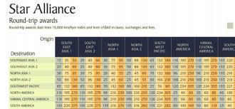 Singapore Devalues Star Alliance Award Chart Best Awards