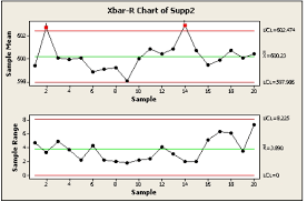 X And R Chart Examples Process And Measurement System Capability Analysis
