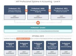 aat syllabus levels kaplan financial the synoptic assessment can be attempted after studying for the 3 mandatory units has been completed it will test your knowledge of these four mandatory
