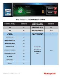 Honeywell Alarmnet Total Connect 2 0 Compatibility Chart Edocr