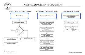 Pdf Asset Management Flow Chart Adly Klan Academia Edu