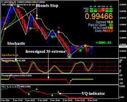 Make Extra Money With Forex