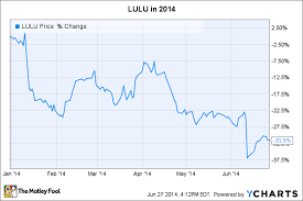 Lululemon Stock Chart Is Lululemon Athletica A Buy Now That It Has Declined