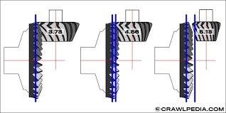 Tj Gear Chart Thick Gears Vs Thin Gears And Axle Carrier Breaks Explained