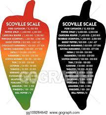 Clip Art Vector Scoville Pepper Heat Scale Vector