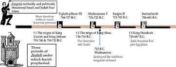 Isaiah Timeline Chart Timeline Of Isaiah Prophet Isaiah Book Of Isaiah Bible