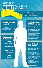 What Your Bmi Says About Your Health Visual Ly