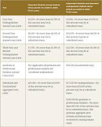 Financial Aid Income Limits Chart Financial Aid Income Chart 2016 Www Bedowntowndaytona Com