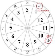 My Sign Chart My Birth Chart
