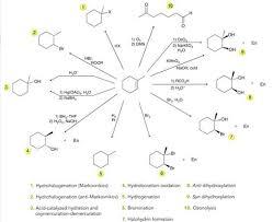 Alkene Reaction Chart Imgur