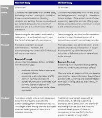 examples of sat essays com sample essay examples of sat essays 20 sat essay comparison table