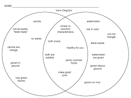 Compare And Contrast Venn Diagram Venn Diagram Of Decimals Wiring Diagram