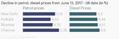 Petrol And Diesel Price In India Chart 2017 Decline In Petrol Diesel Prices From June 15 2017 Till