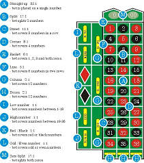 Betting Odds Payout Chart List Of Roulette Table Layout Payoffs Casino Games