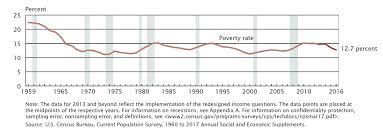 Poverty Line Chart