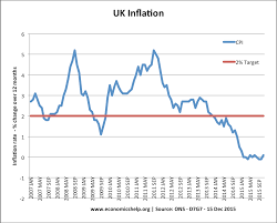 does a devaluation help the economy economics help monthly inflation cpi