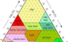 Soil Percentage Chart Soil Texture Sand Silt And Clay Thinkingcountry