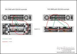 netapp disk shelf cabling examples netapp disk shelf cabling