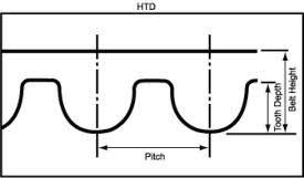 Mitsuboshi Belt Size Chart Timing Belt Identification Replacement Guide Pfeifer