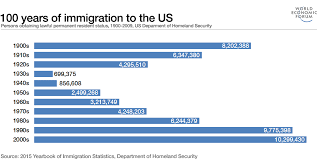 These 3 Charts Explain The Complex History Of Us Immigration