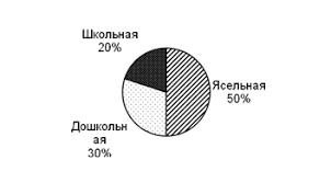 Курсовая работа Ассортимент и классификация игрушек ru Рис 3 Структура игрушек по возрастному назначению