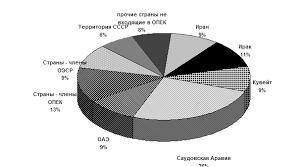 Реферат Нефтяная промышленность ru Нефть экспортно импортные связи 1998 г млн т