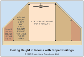 ceiling height can be an issue in small habitable rooms with a sloped ceiling any sloped ceiling height above 5 feet counts toward the room s minimum 70