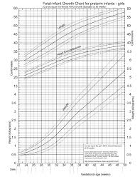 Interactive Growth Chart Veracious Infant Growth Chart Premature Babies Medcalc