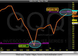 Qqq Live Chart Nasdaq 100 Rally Could Flame Out At Yearly Pivot See It Market