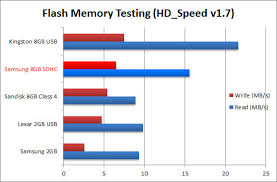 Microsd Speed Chart