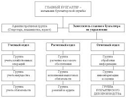 нетерпеливое число отчет по производственной практике бухгалтера  отчет по производственной практике бухгалтера мясокомбината
