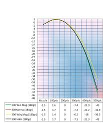 61 Disclosed 300 Win Mag Long Range Ballistics Chart
