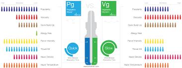 E Liquid Flavor Mixing Chart Tutorial Propylene Glycol Pg Vs Vegetable Glycerin Vg