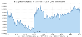 1 Usd To Idr Chart Singapore Dollar Sgd To Indonesian Rupiah Idr History