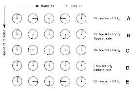Глава допплер ЭхоКГ физические принципы и основные измерения Рисунок 3 5 Иллюстрация феномена искажения допплеровского спектра при повышении скоростей кровотока выше предела Найквиста Движение колеса имеющего одну