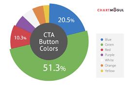 Chart Branded Homepage