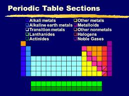 IIIIII Unit XI: Periodic Properties I. History (p ) - ppt download