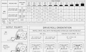 50 True Welding Cable Amperage Chart