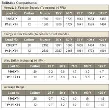Sabot Slug Ballistics Chart Slug Guns Twenty Gauge Vs Twelve Gauge What Is Better
