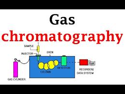 Gas Chromatography Youtube