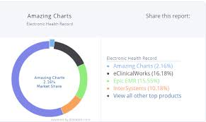Amazing Charts Ehr Amazing Charts Everything To Know In 2019 Softwarefinder