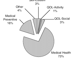 Weight Loss Surgery Chart Pie Chart Of Primary Reason That Patients Sought Weight Loss