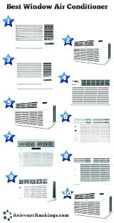 Window Brand Comparison Chart Best Window Air Conditioner Brands Loveoxygen Info