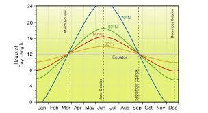 Michigan Daylight Chart Related Keywords Suggestions