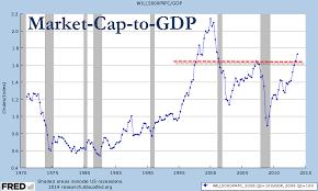 Buffett Indicator Chart Why Warren Buffett Is Worried About Stocks Zero Hedge
